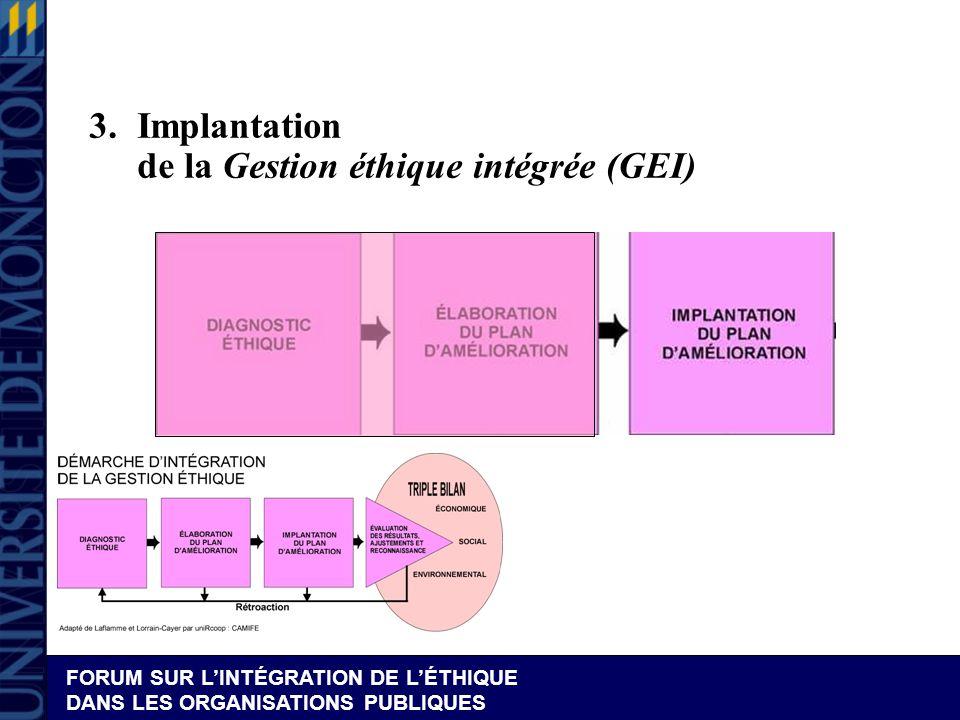 3. Implantation de la Gestion éthique intégrée (GEI)