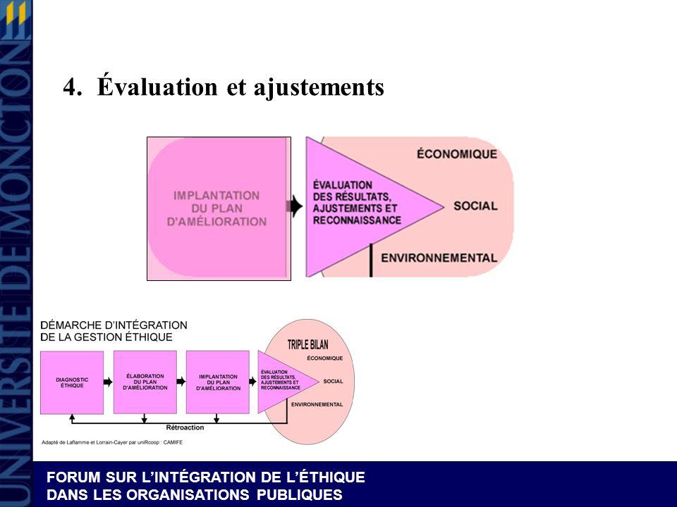 4. Évaluation et ajustements