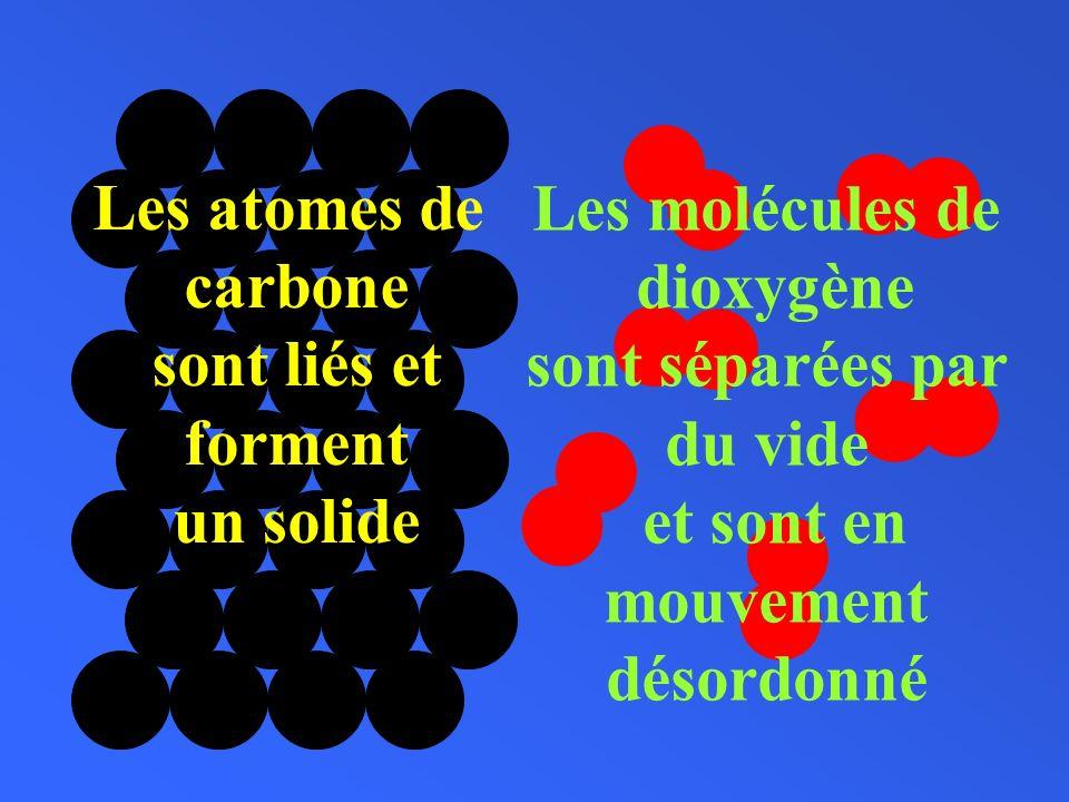 Les atomes de carbone. sont liés et. forment. un solide. Les molécules de. dioxygène. sont séparées par.