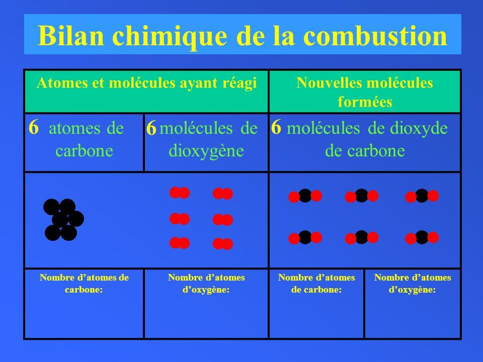 Bilan chimique de la combustion