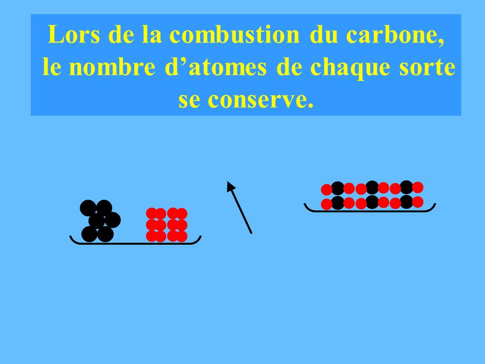 Lors de la combustion du carbone, le nombre d'atomes de chaque sorte