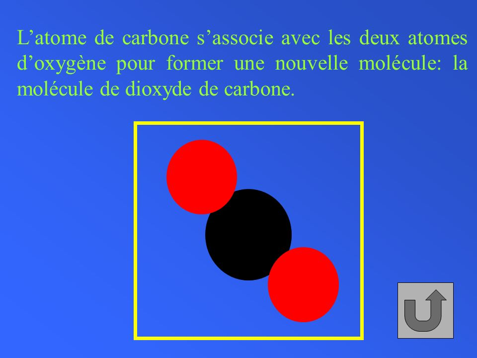 L'atome de carbone s'associe avec les deux atomes d'oxygène pour former une nouvelle molécule: la molécule de dioxyde de carbone.