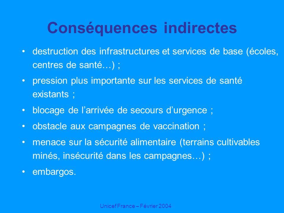 Conséquences indirectes