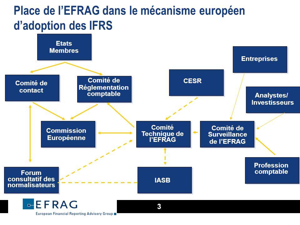 Place de l'EFRAG dans le mécanisme européen d'adoption des IFRS