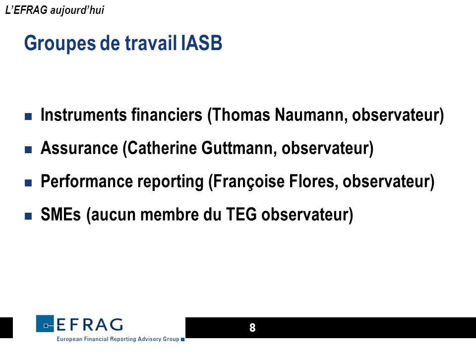 Groupes de travail IASB