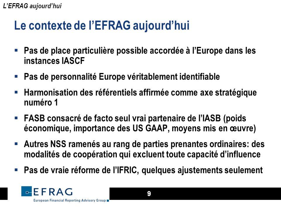Le contexte de l'EFRAG aujourd'hui