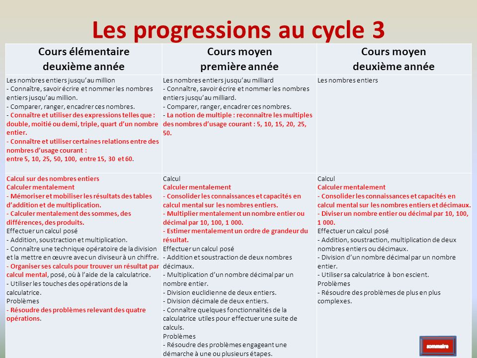 Les progressions au cycle 3