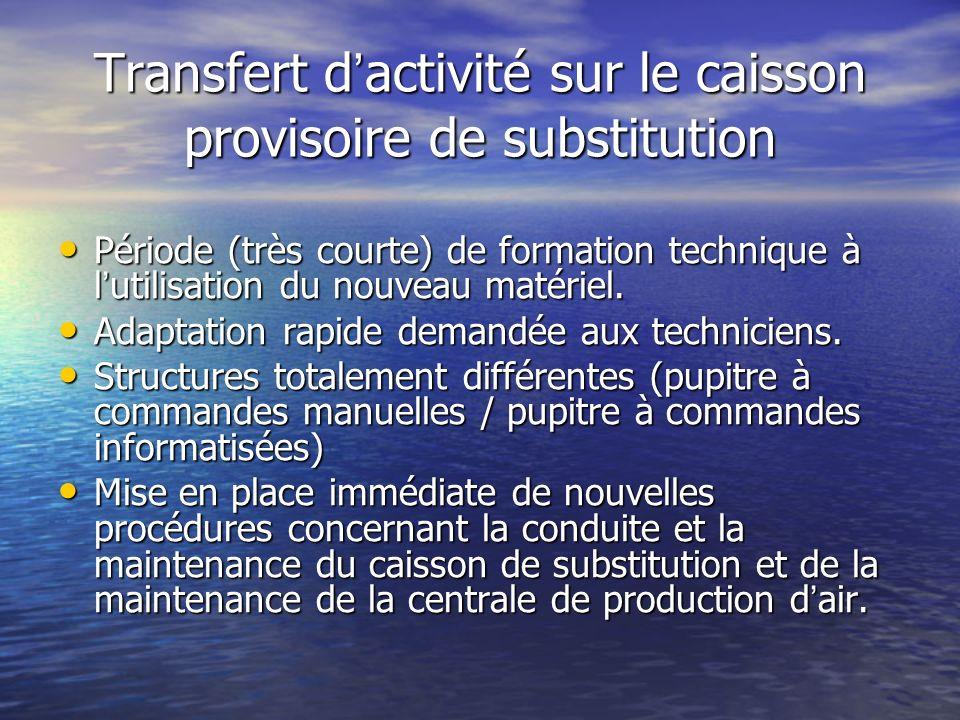 Transfert d'activité sur le caisson provisoire de substitution