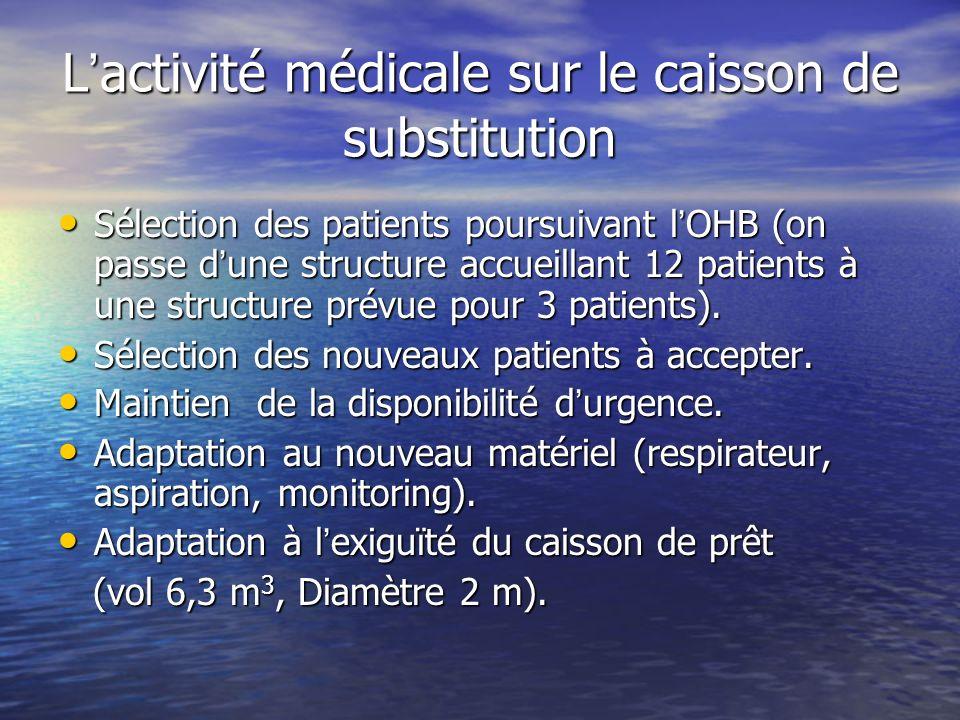 L'activité médicale sur le caisson de substitution