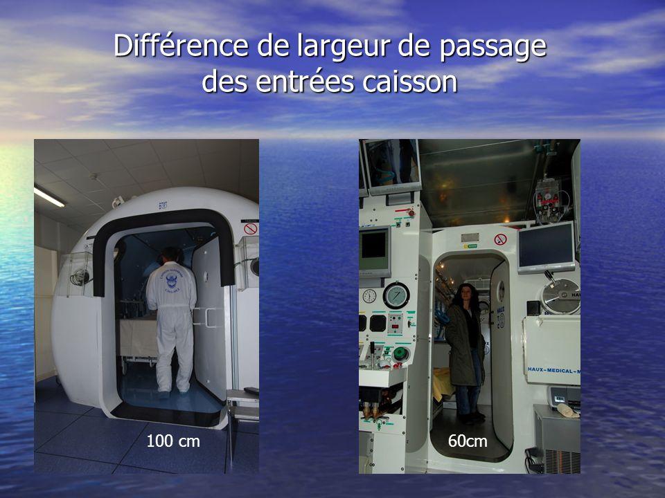 Différence de largeur de passage des entrées caisson