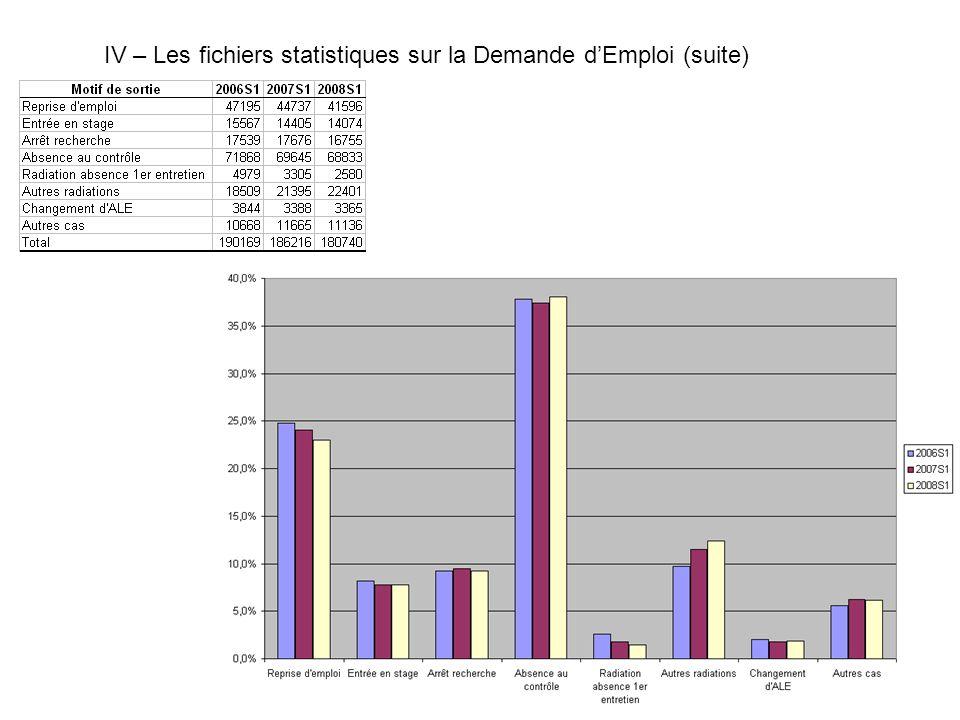 IV – Les fichiers statistiques sur la Demande d'Emploi (suite)