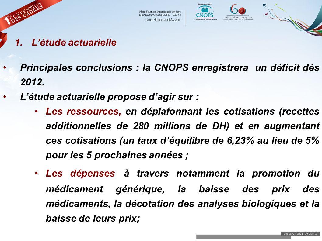 L'étude actuariellePrincipales conclusions : la CNOPS enregistrera un déficit dès 2012. L'étude actuarielle propose d'agir sur :