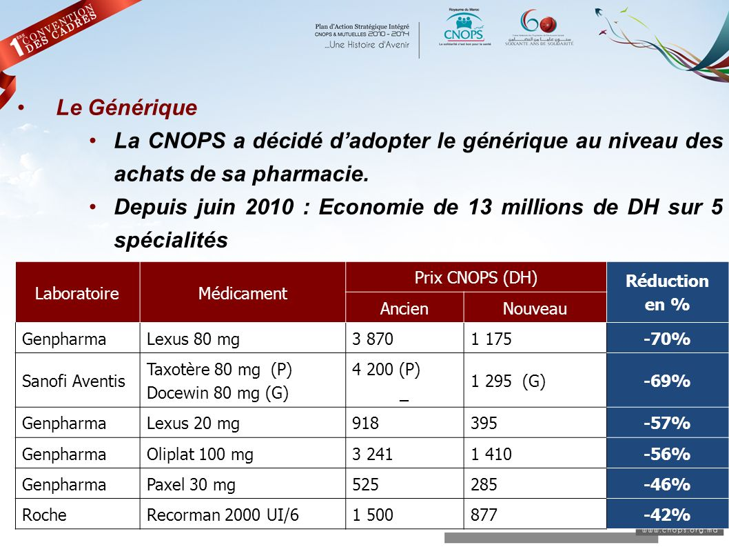 Depuis juin 2010 : Economie de 13 millions de DH sur 5 spécialités