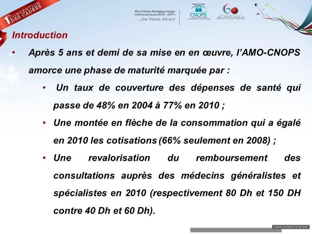 Introduction Après 5 ans et demi de sa mise en en œuvre, l'AMO-CNOPS amorce une phase de maturité marquée par :