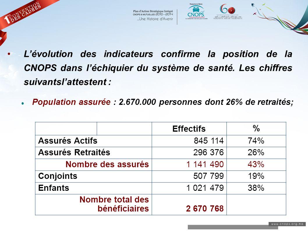 L'évolution des indicateurs confirme la position de la CNOPS dans l'échiquier du système de santé. Les chiffres suivantsl'attestent :