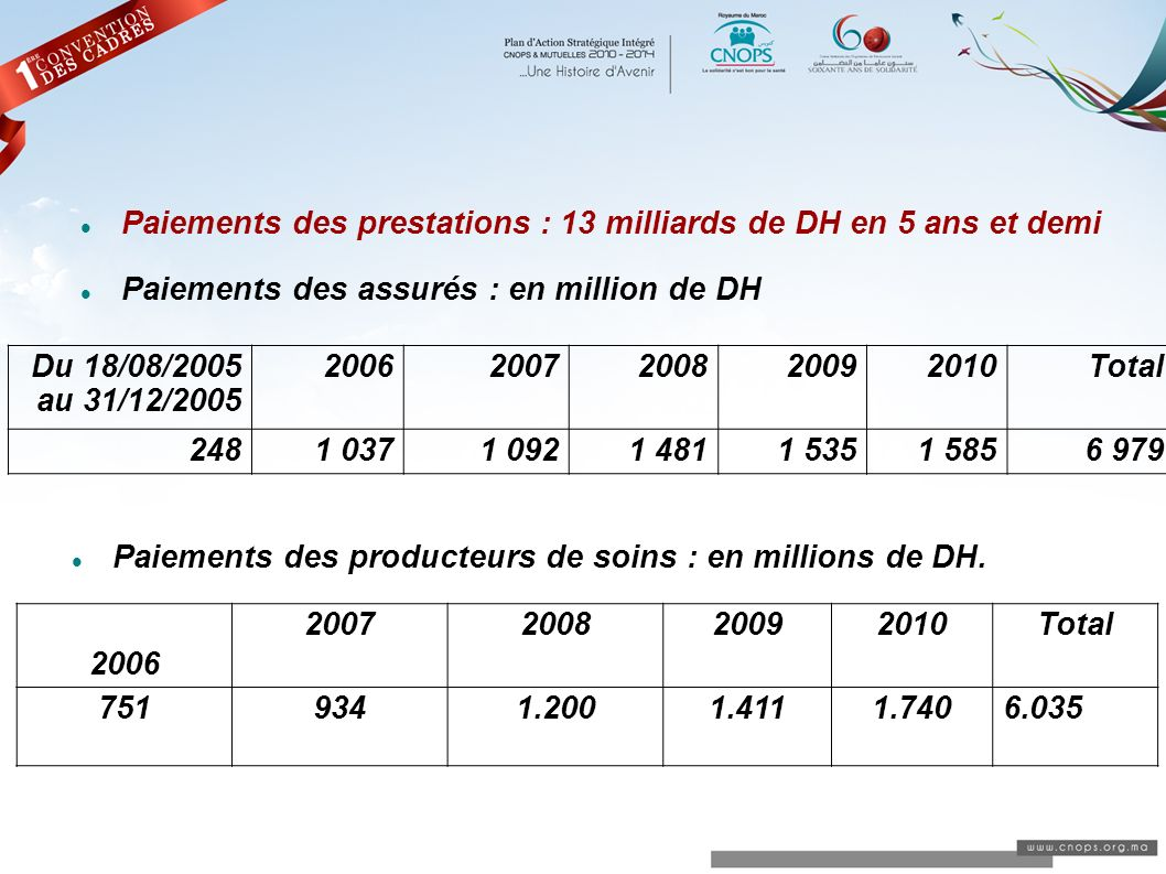 Paiements des prestations : 13 milliards de DH en 5 ans et demi