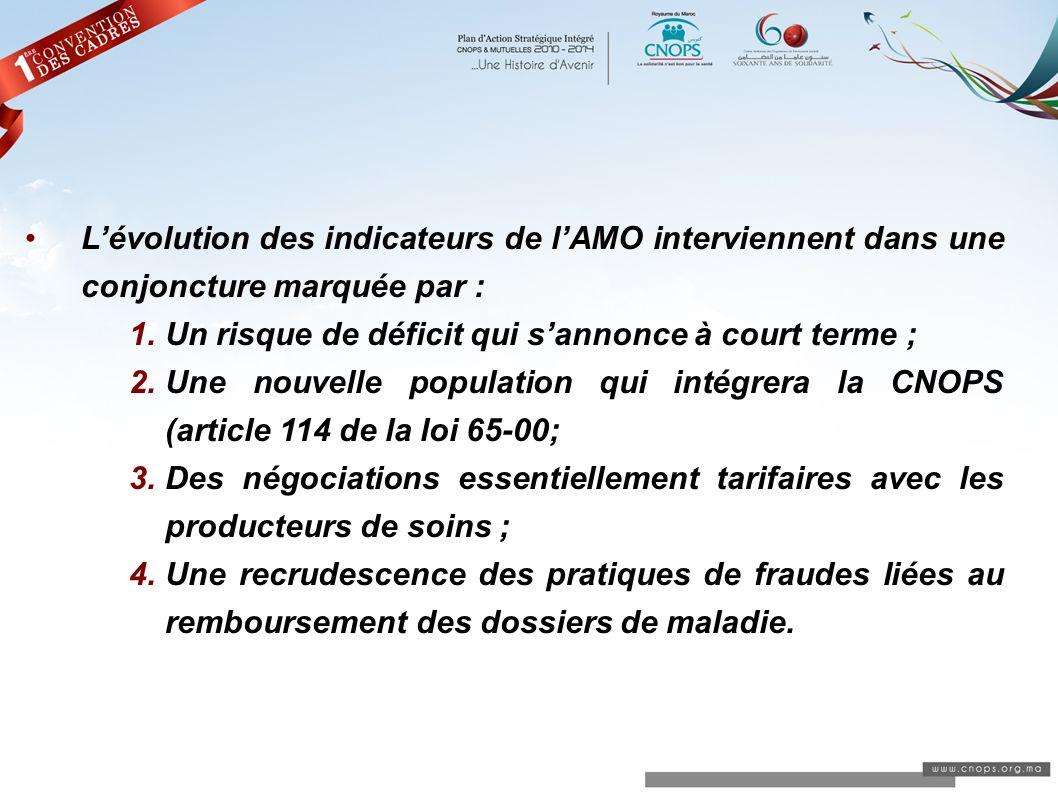 L'évolution des indicateurs de l'AMO interviennent dans une conjoncture marquée par :