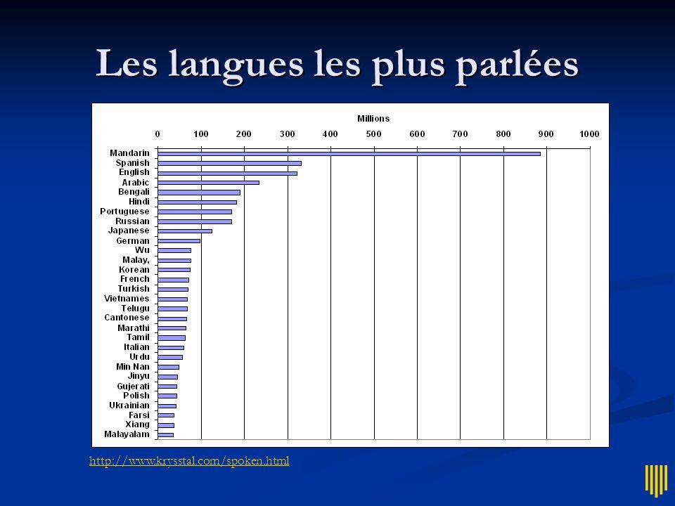 Les langues les plus parlées