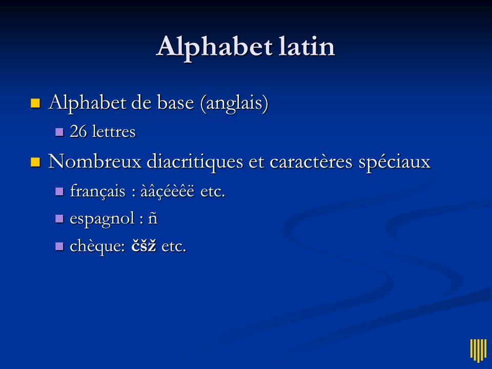 Alphabet latin Alphabet de base (anglais)