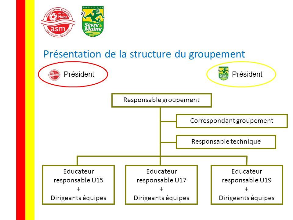 Présentation de la structure du groupement