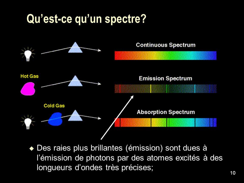Qu'est-ce qu'un spectre