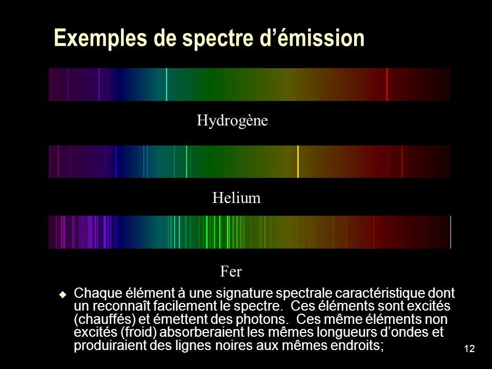 Exemples de spectre d'émission