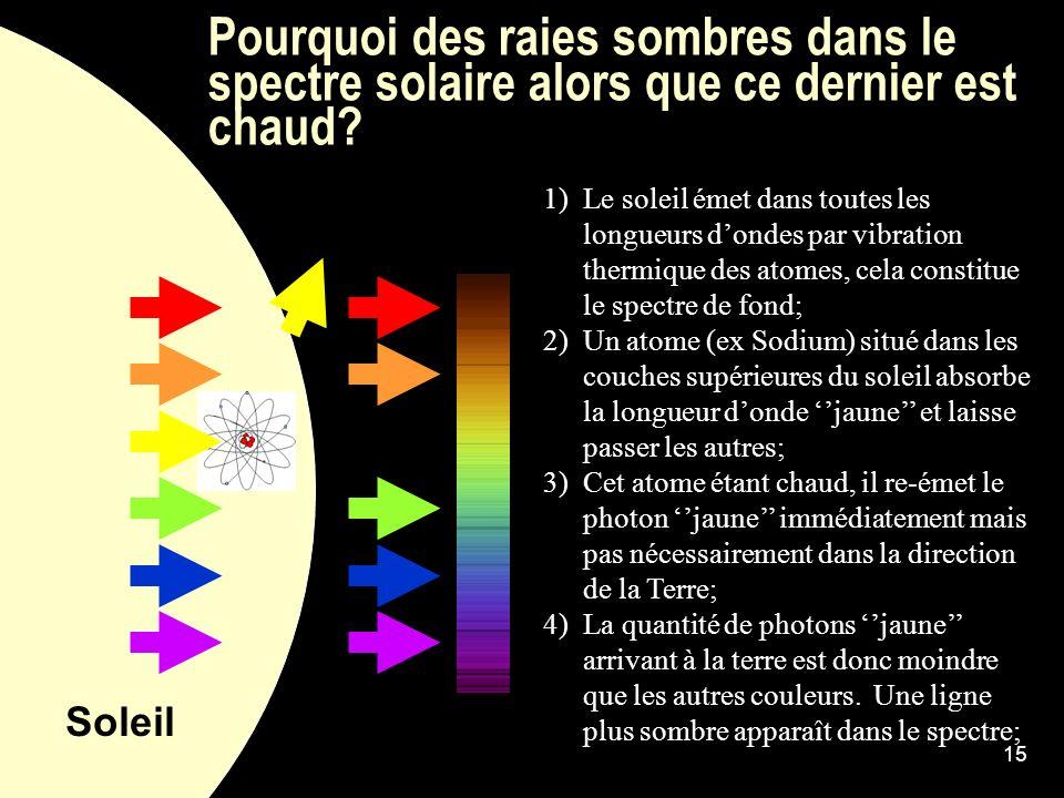 Pourquoi des raies sombres dans le spectre solaire alors que ce dernier est chaud