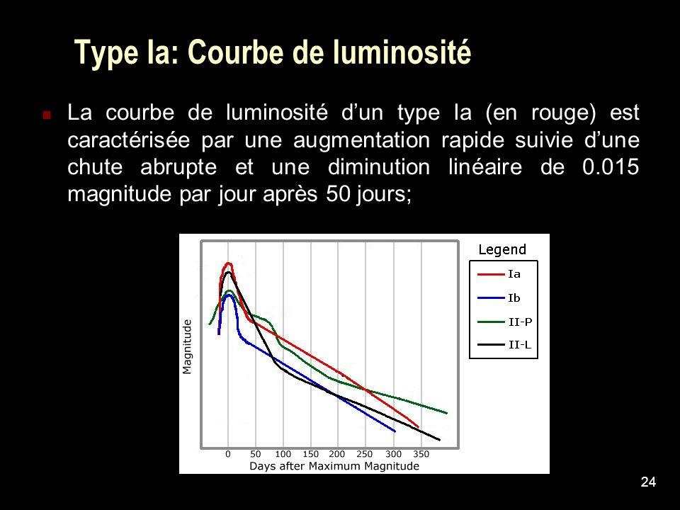 Type Ia: Courbe de luminosité