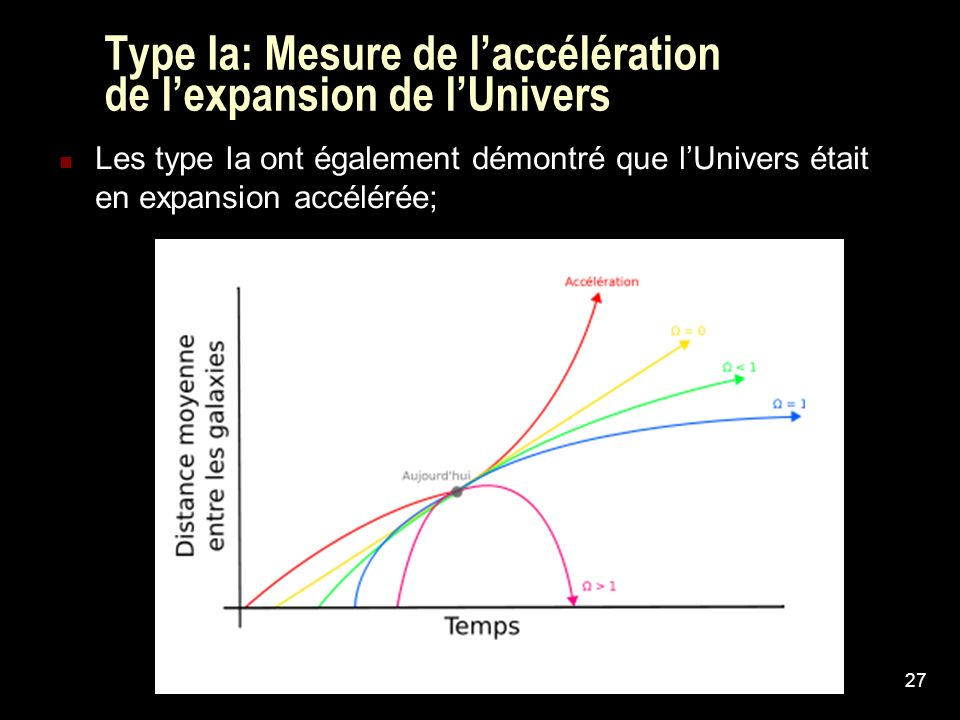 Type Ia: Mesure de l'accélération de l'expansion de l'Univers