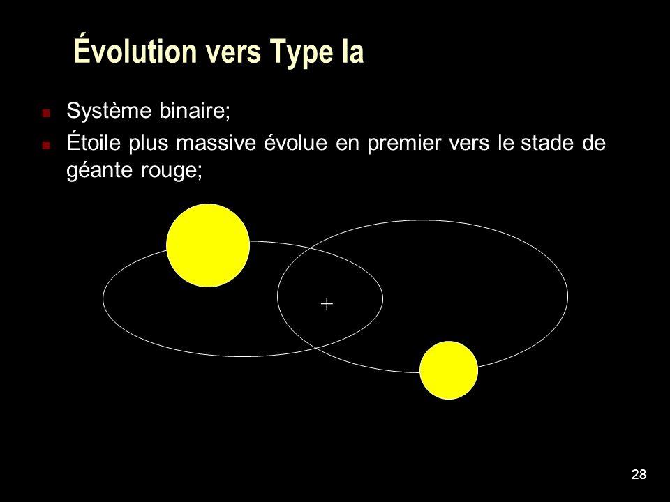 Évolution vers Type Ia Système binaire;