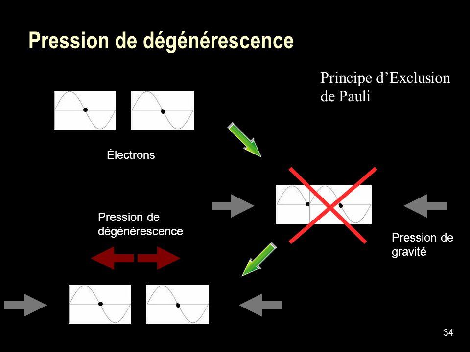 Pression de dégénérescence