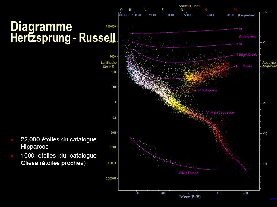 Diagramme Hertzsprung - Russell