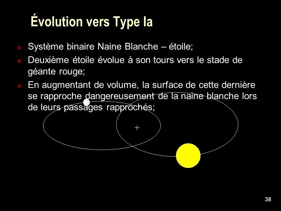 Évolution vers Type Ia Système binaire Naine Blanche – étoile;