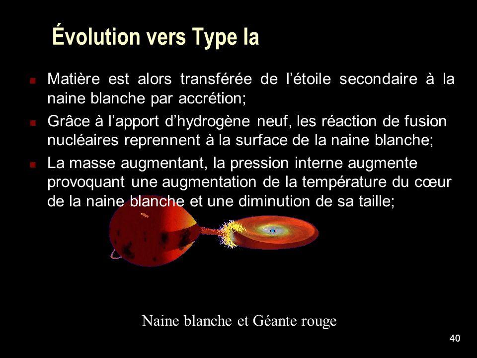 Évolution vers Type Ia Matière est alors transférée de l'étoile secondaire à la naine blanche par accrétion;
