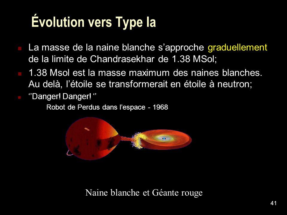 Évolution vers Type Ia La masse de la naine blanche s'approche graduellement de la limite de Chandrasekhar de 1.38 MSol;