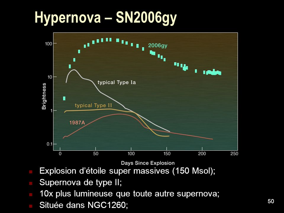 Hypernova – SN2006gy Explosion d'étoile super massives (150 Msol);