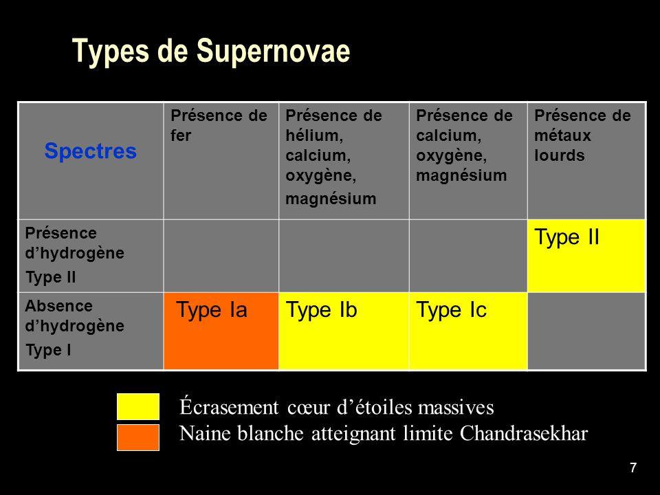 Types de Supernovae Spectres Type Ia Type Ib Type Ic