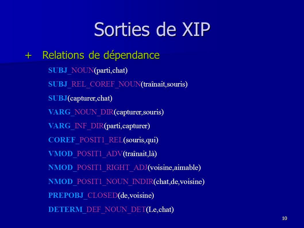 Sorties de XIP + Relations de dépendance SUBJ_NOUN(parti,chat)