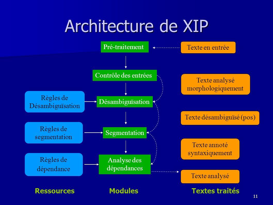 Architecture de XIP Pré-traitement Texte en entrée