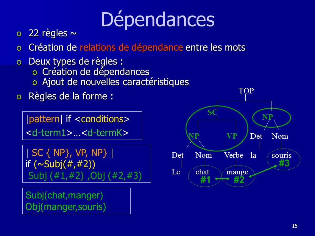 Dépendances 22 règles ~ Création de relations de dépendance entre les mots. Deux types de règles :
