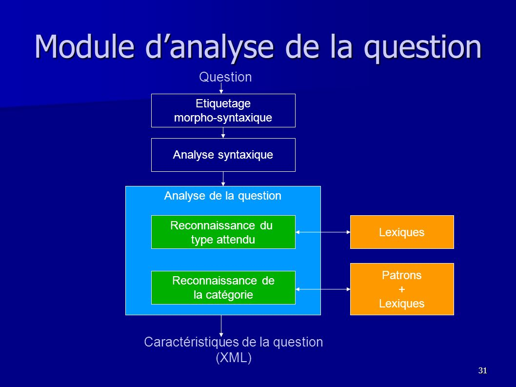 Module d'analyse de la question