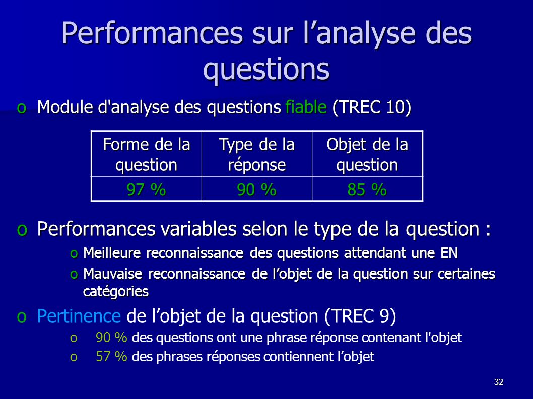 Performances sur l'analyse des questions
