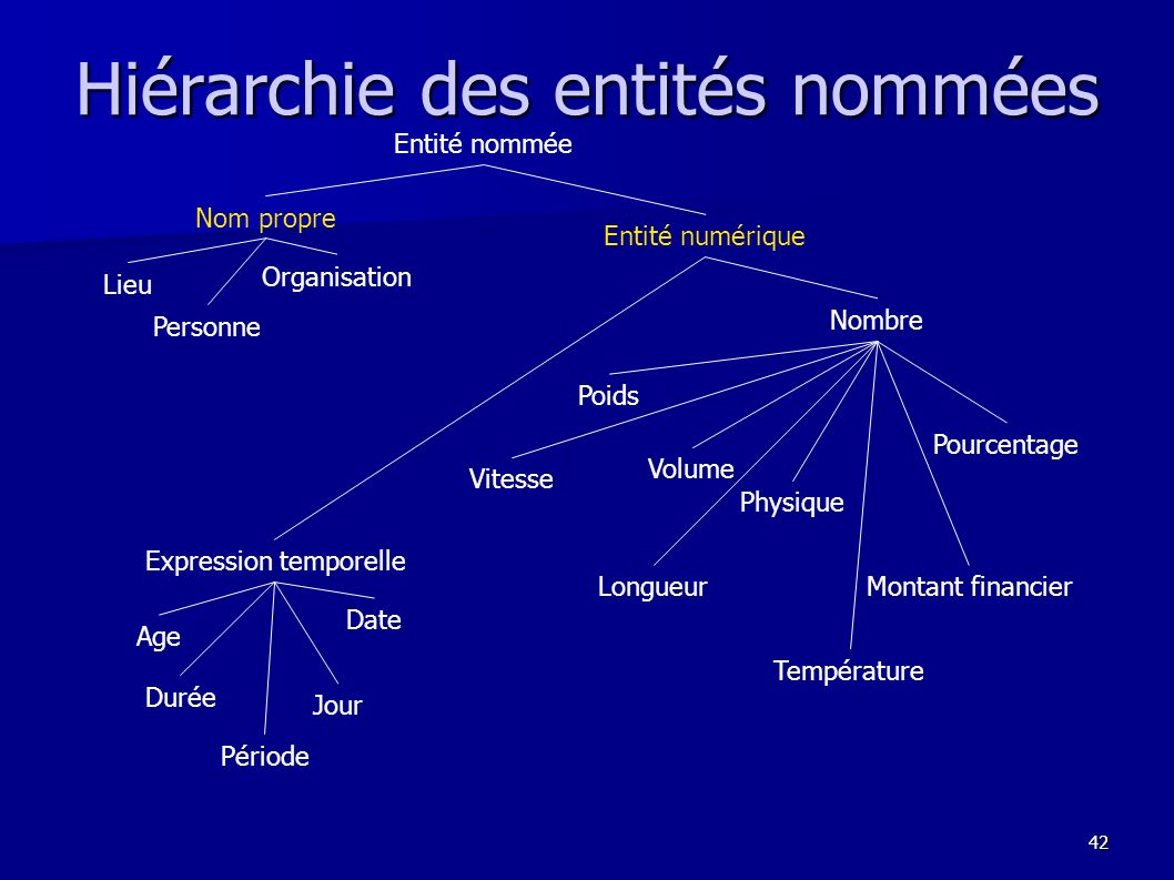 Hiérarchie des entités nommées