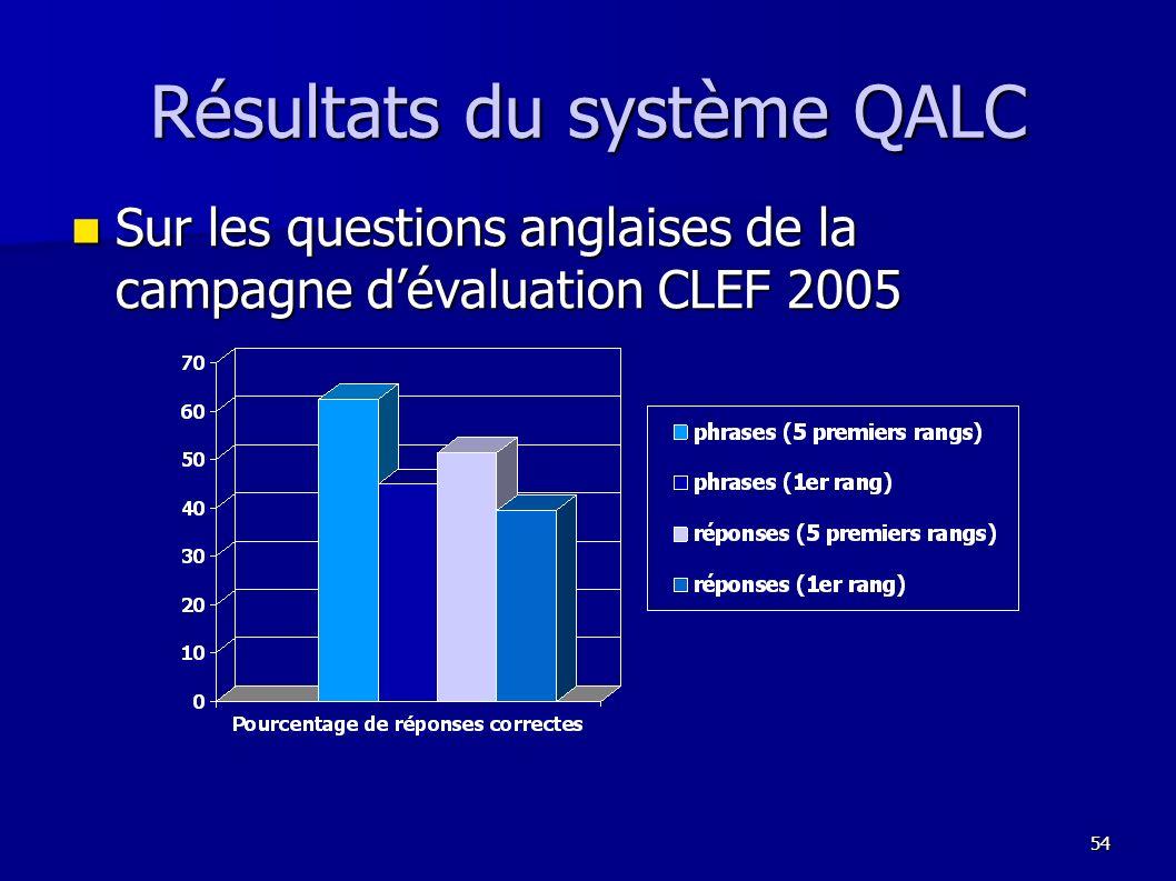 Résultats du système QALC