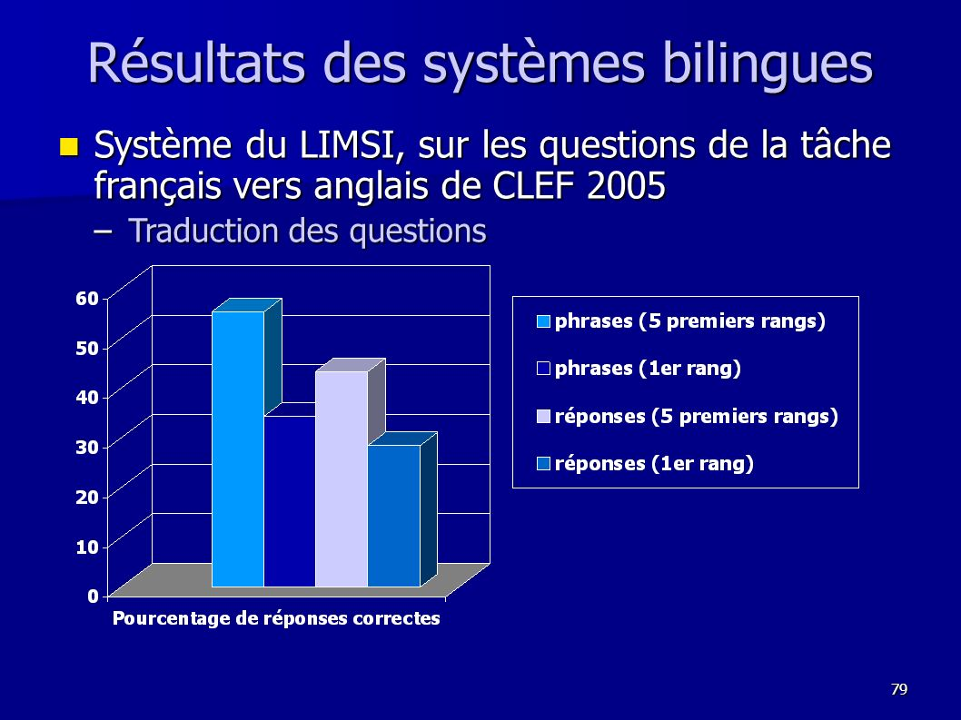 Résultats des systèmes bilingues
