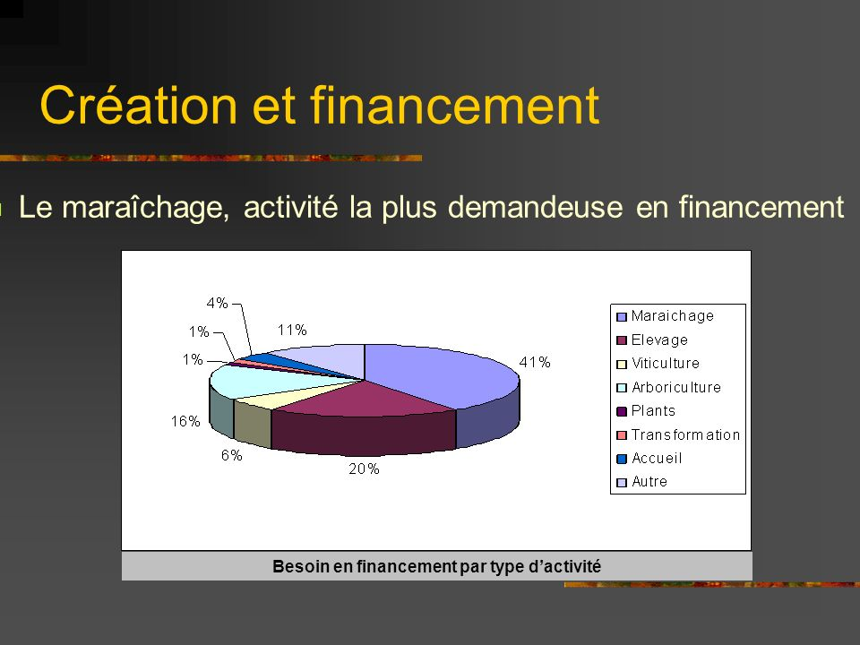 Création et financement