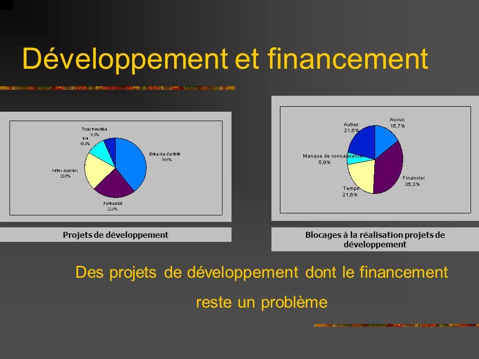 Développement et financement