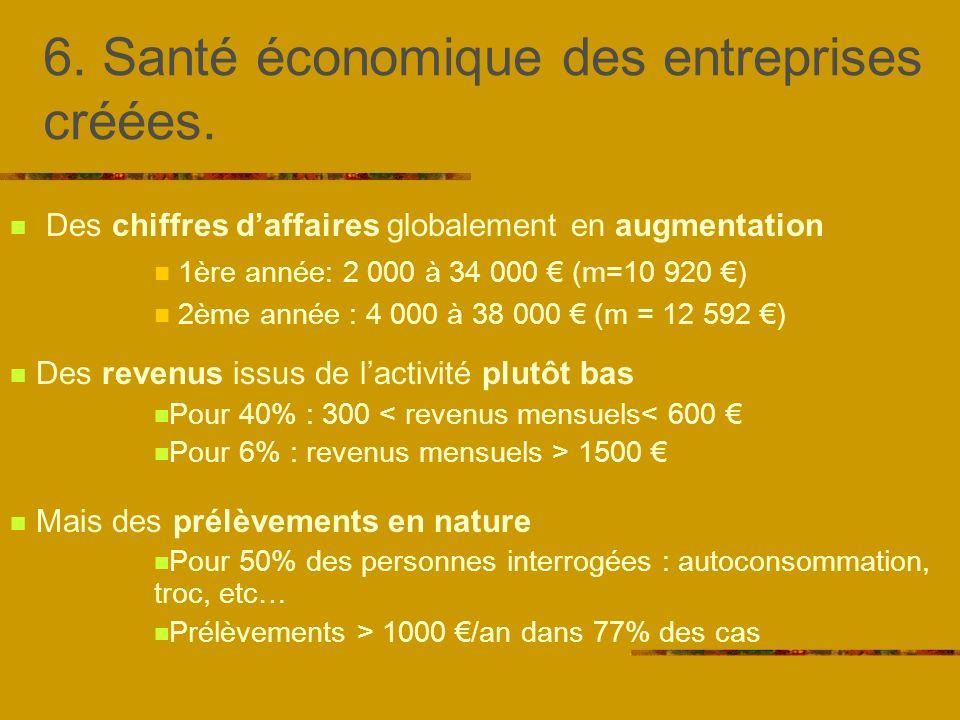 6. Santé économique des entreprises créées.