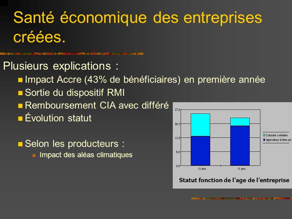 Santé économique des entreprises créées.