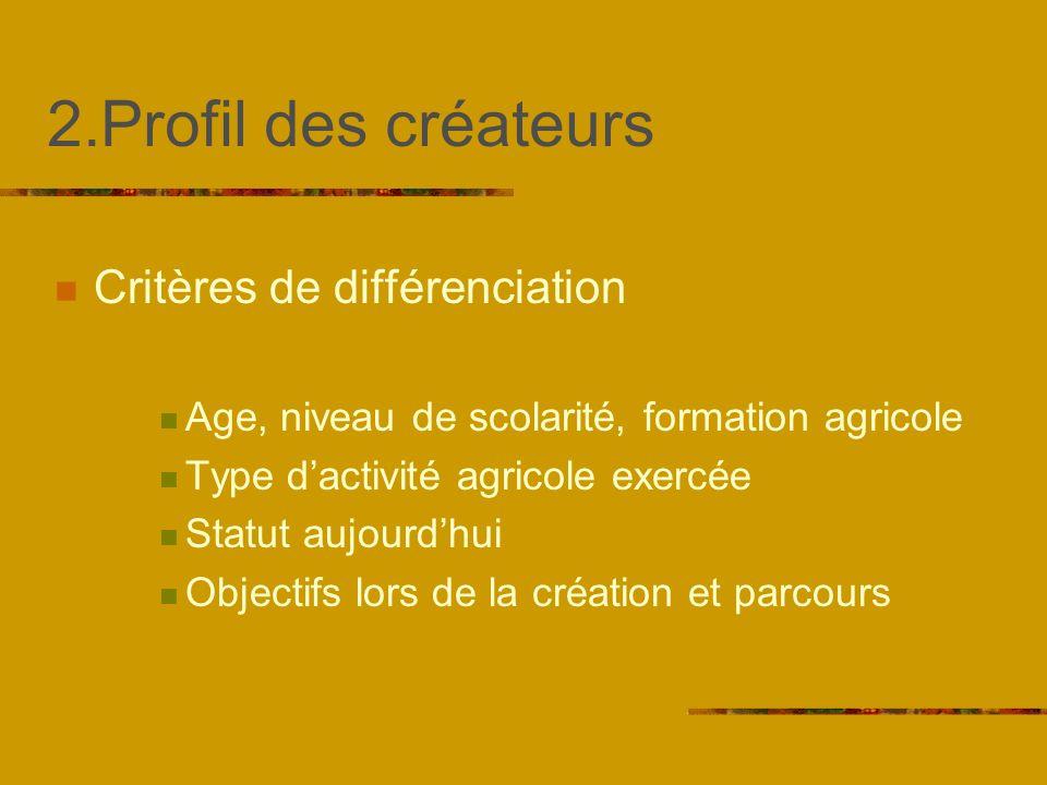 2.Profil des créateurs Critères de différenciation